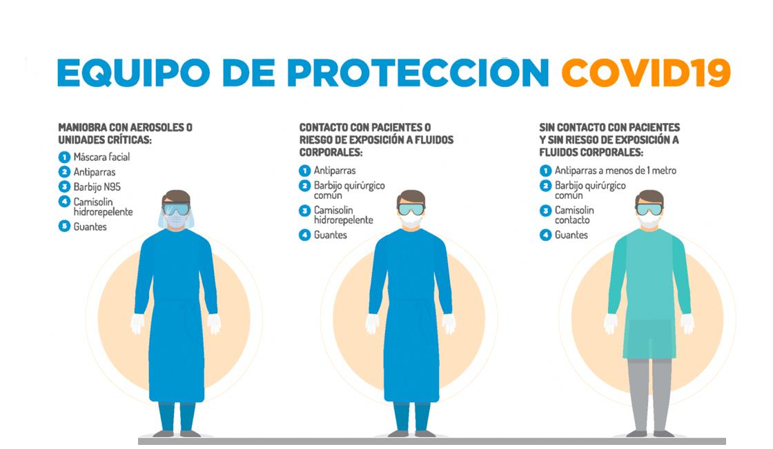 equipos de seguridad contra el coronavirus