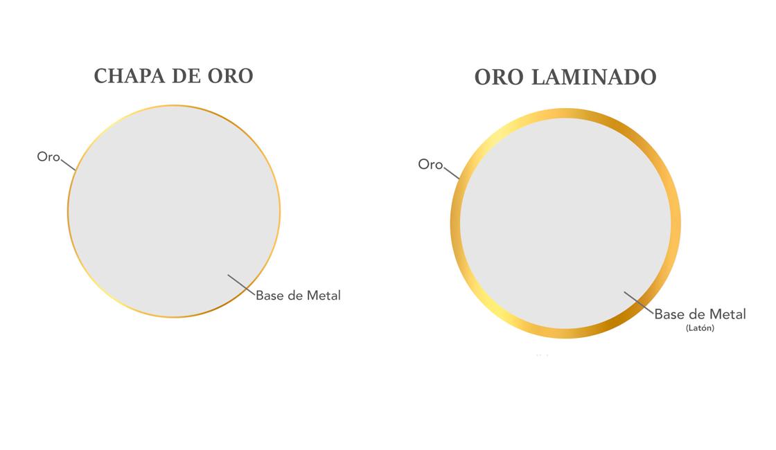 Diferencia entre chapa de oro y oro laminado