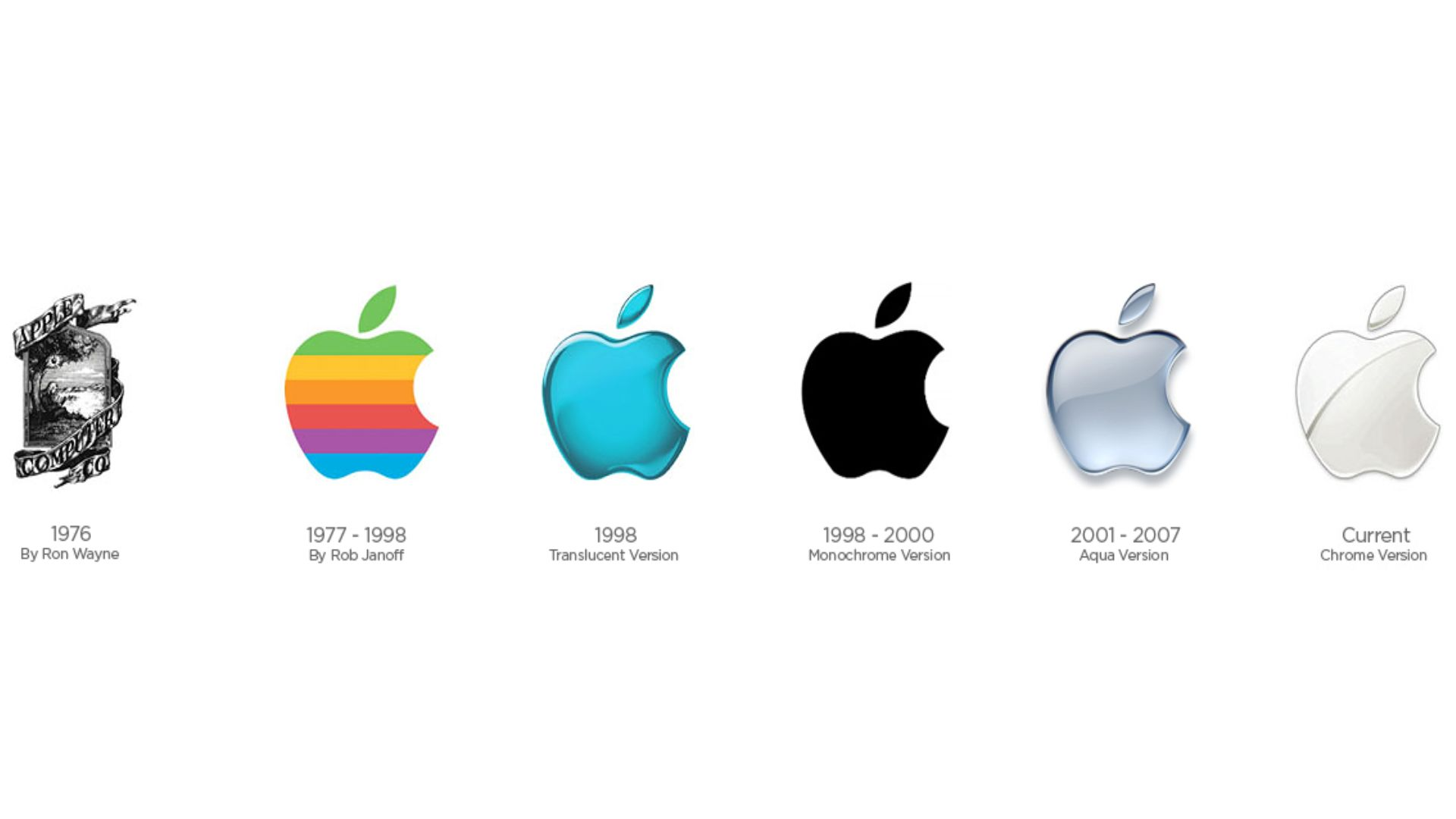 Logo de Apple en el tiempo
